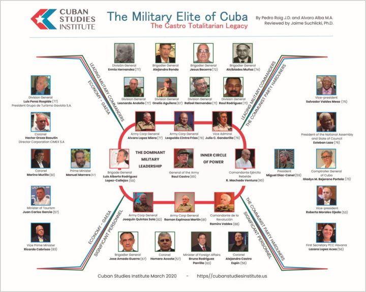 Las Elites Socialistas De Cuba Resumen Grafico De La Dictadura Militar Geriatrica Masculina Blanca De Cuba En 2020 Dictadura Militar Dictadura Cuba