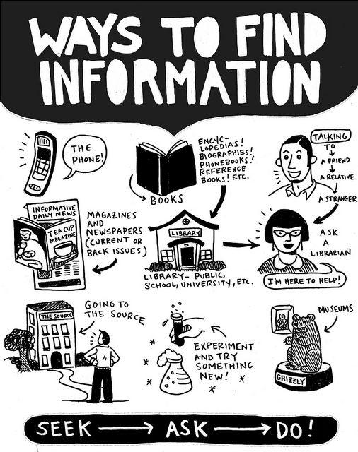 Ways to find information