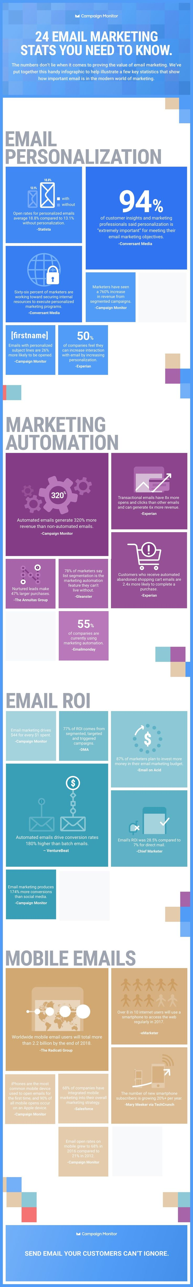 24 Email Marketing Stats You Need to Know - #infographic