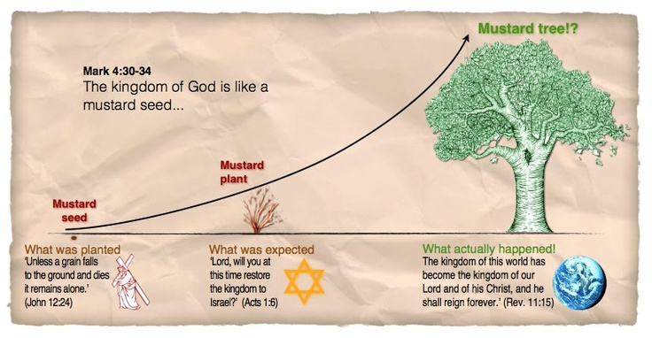 Parable of the Mustard Seed