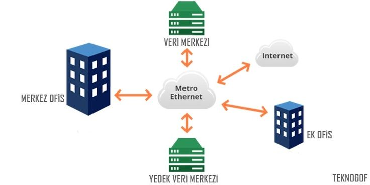 Metro Ethernet Nedir? Metro Ethernet bağlantısı, özellikle iş yerleri için büyük kolaylık sağlayan bir teknolojidir. Konum olarak birbirine uzak yerlerde bulunan çalışma alanlarının birbirleriyle sayısal verisi Metro Ethernet bağlantısıyla 5 Mbps ve 1 Gbps arasındaki esnek ve yüksek bant genişliğiyle kullanılmaktadır. Çalışma prensibi, internet servis sağlayıcıları santrallerinden bağlantı noktalarına fiber optik kabloların çekilmesiyle ve bunların …