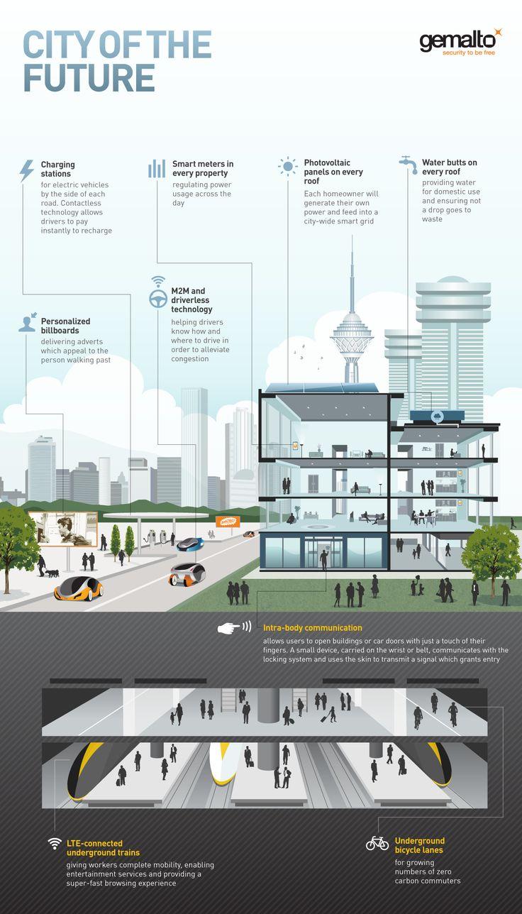 Les 194 meilleures images du tableau city future sur for Architecture futuriste ecologique
