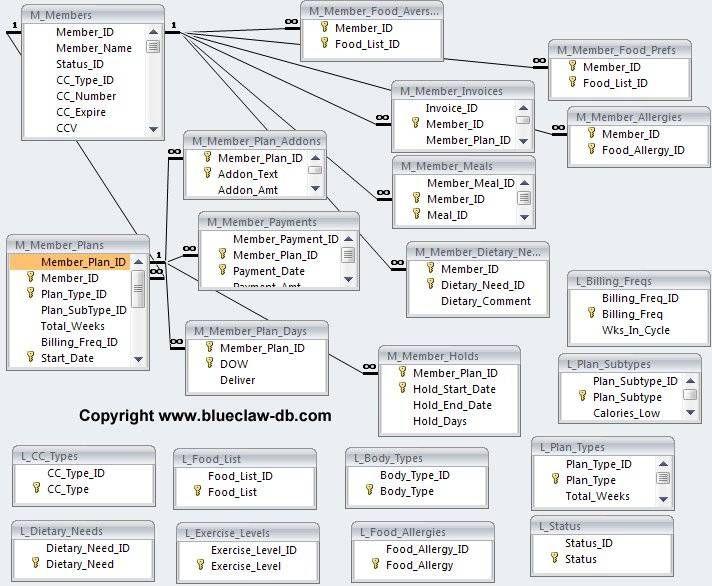 Best 25 Database Design Ideas On Pinterest Sql Cheat
