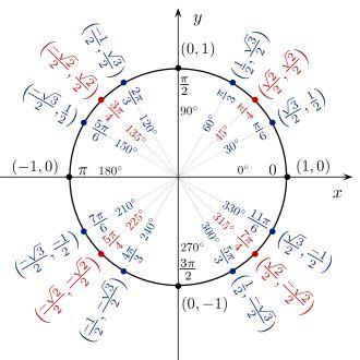 Cercle trigonométrique — Wikipédia