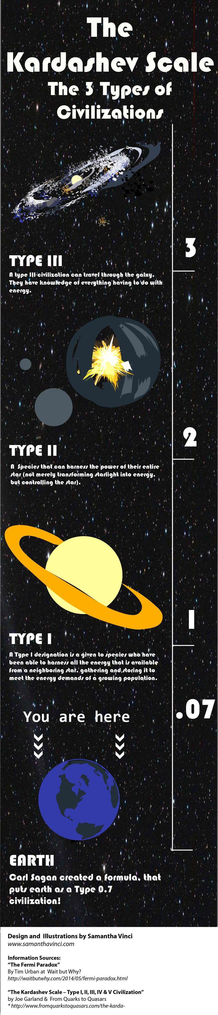 kardashev scale- 3 types of alien civilization