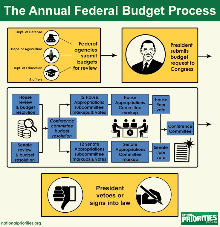 The vision of democracy is that the federal budget - and all activities of the federal government - reflects the values of a majority of Americans. Yet most people feel that the federal budget does not currently reflect their values and that the budgeting process is too complex to understand.  We're here to help.