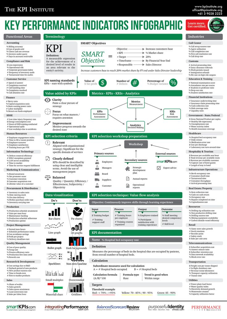 Key Performance Indicators Infographic via KPIinstitute.org