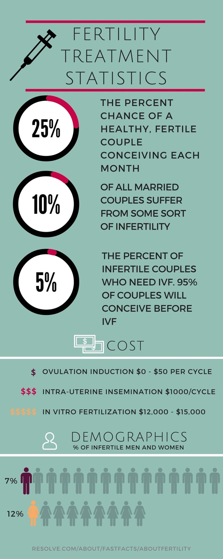 "I'm ""Infertile,"" Now What? Assisted Reproductive Technology 