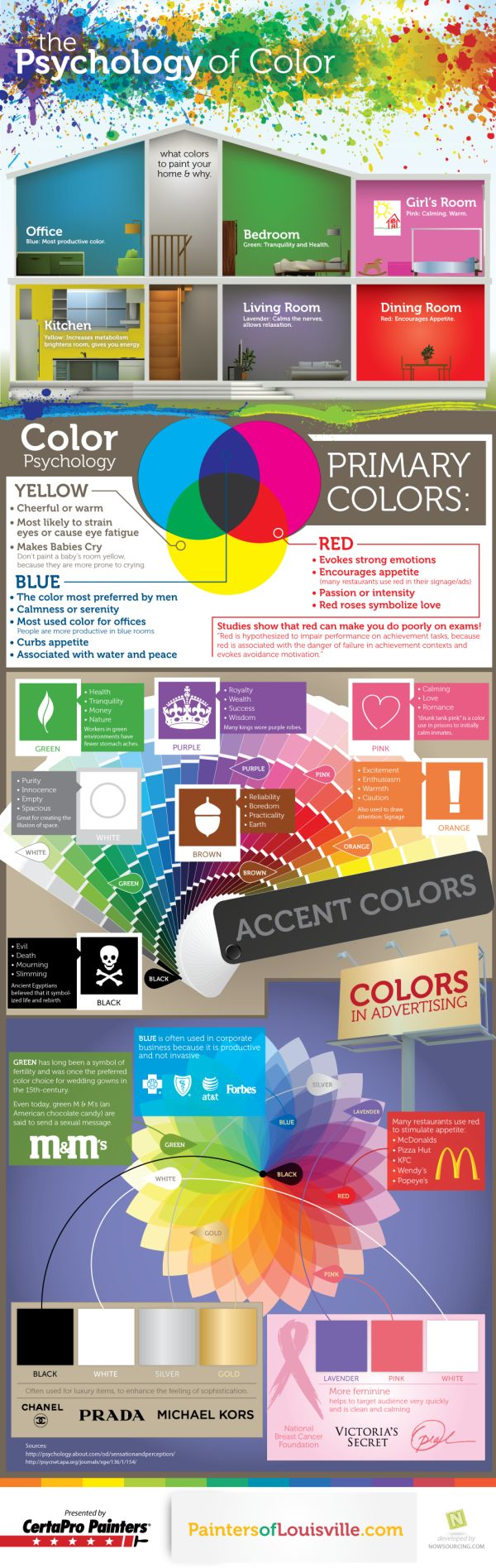 Psychology of Color: Colors Charts, Website, Web Site, Psychology Of Colors, Paintings Colors, Colors Psychology, Internet Site, Rooms Colors, Infographic