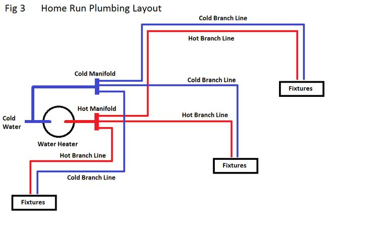 Pex plumbing house layout