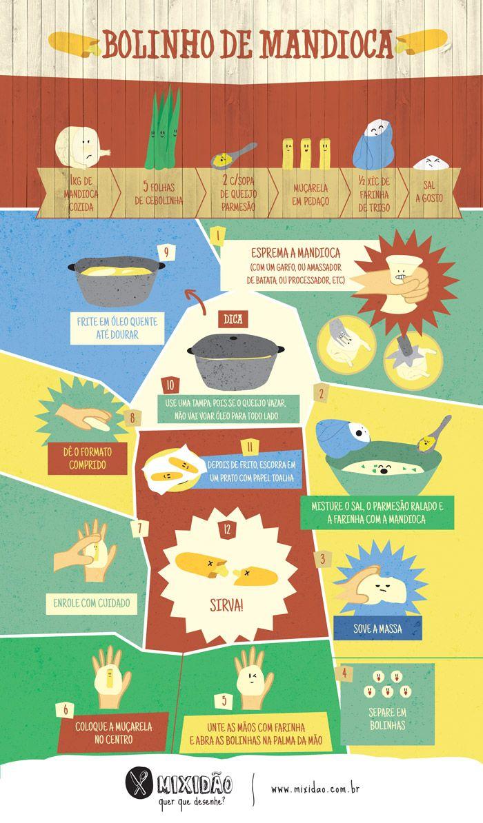 infográfico receita de bolinho de mandioca com muçarela