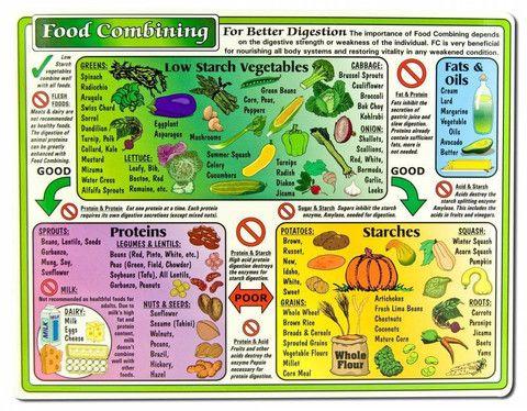 Best Alkaline  Acid Food Charts Images On   Alkaline