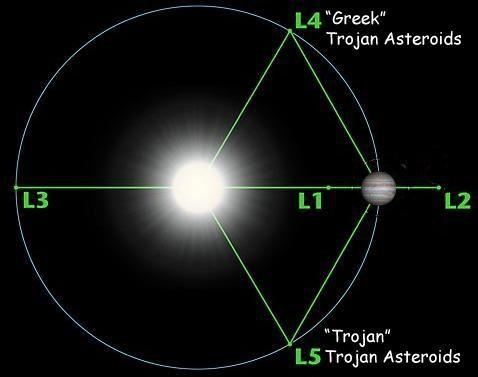 Trojan Asteroids Jupiter - Pics about space