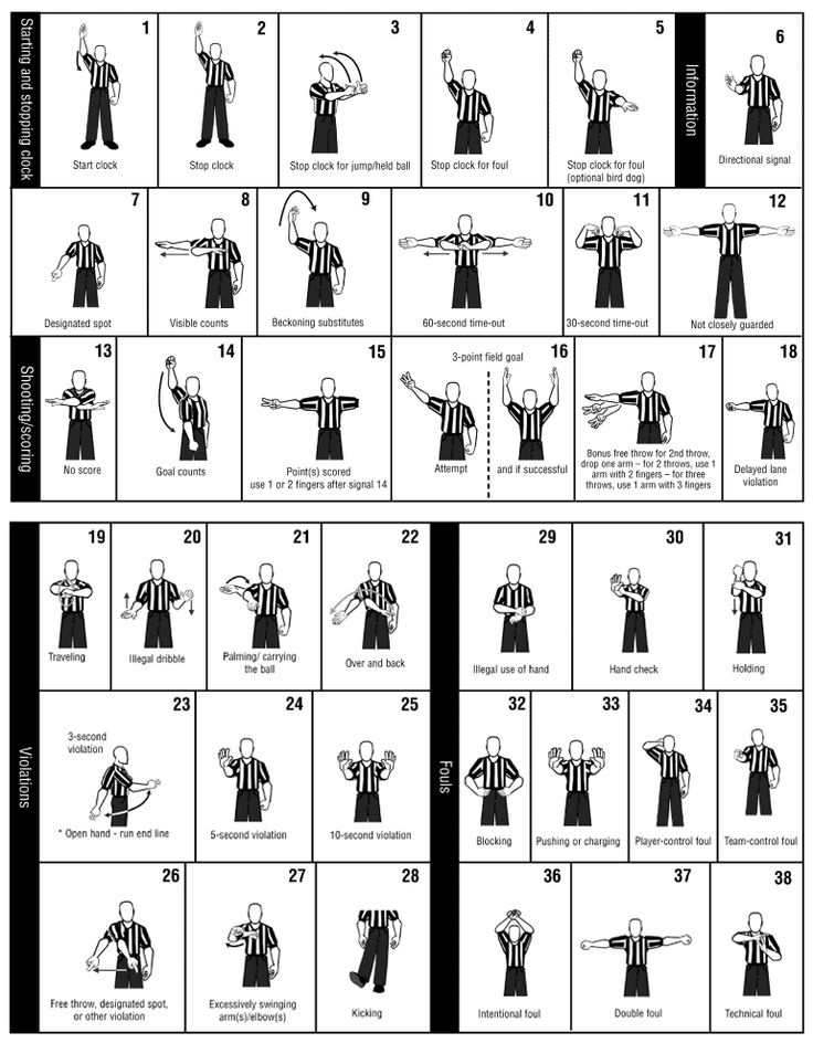 http://www.ovyl.org/documents/2013/10/basketball-referee-hand-signals.gif