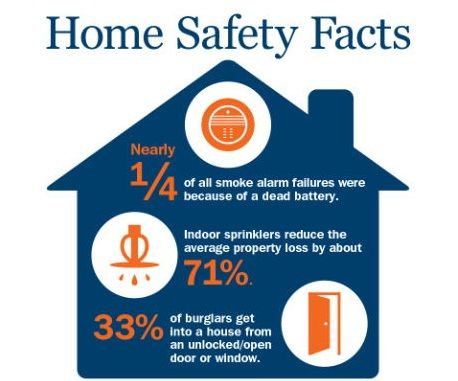 12 best insurance facts images on pinterest life for Home safety facts