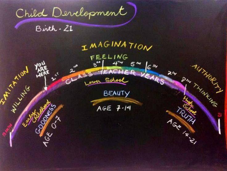 Waldorf education: http://en.wikipedia.org/wiki/Waldorf_education