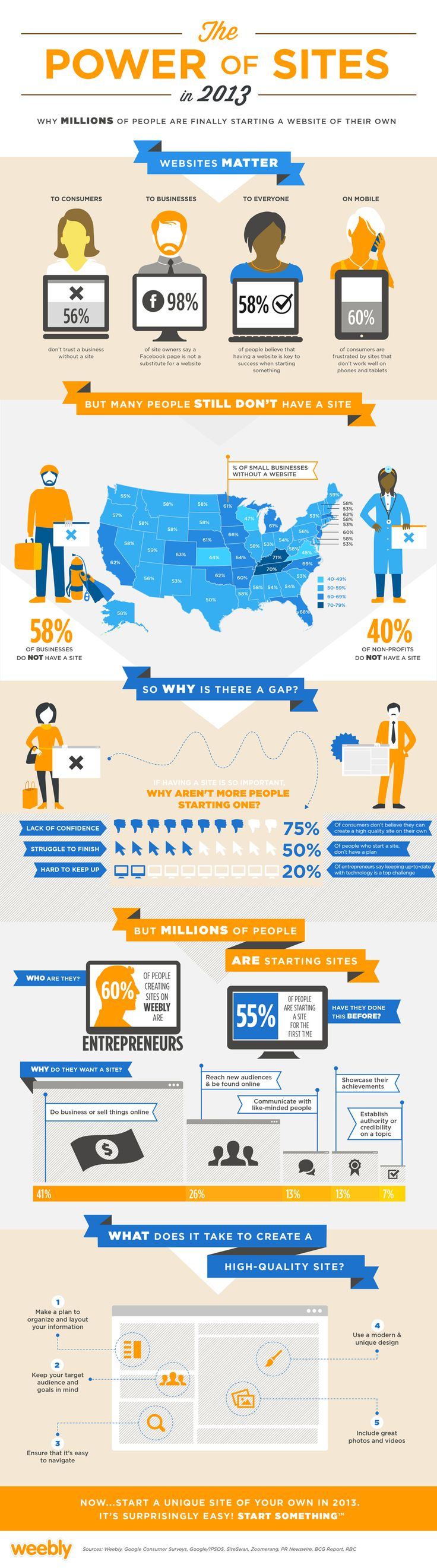 The Power of Websites [INFOGRAPHIC]