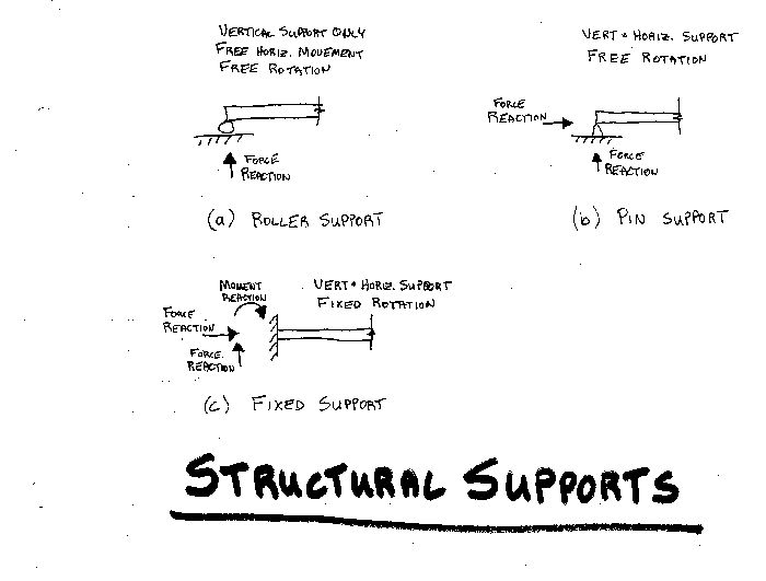 Typical beam supports and their free body diagram: Invaluable when I took Mechanics of Solids course because they used the name but didn't show that the type dictated the forces involved! A definite must-have on your study guide/cheat sheet