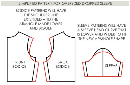 Shaping the Shoulder Curve: The Dropped Shoulder and the Set In Sleeve | The Cutting Class