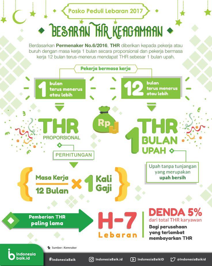 Besaran THR Keagamaan | Indonesia Baik