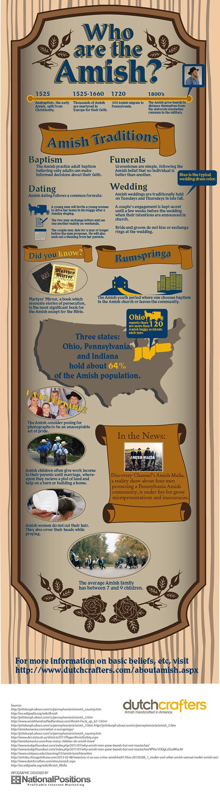 Infographic: Who are the Amish?