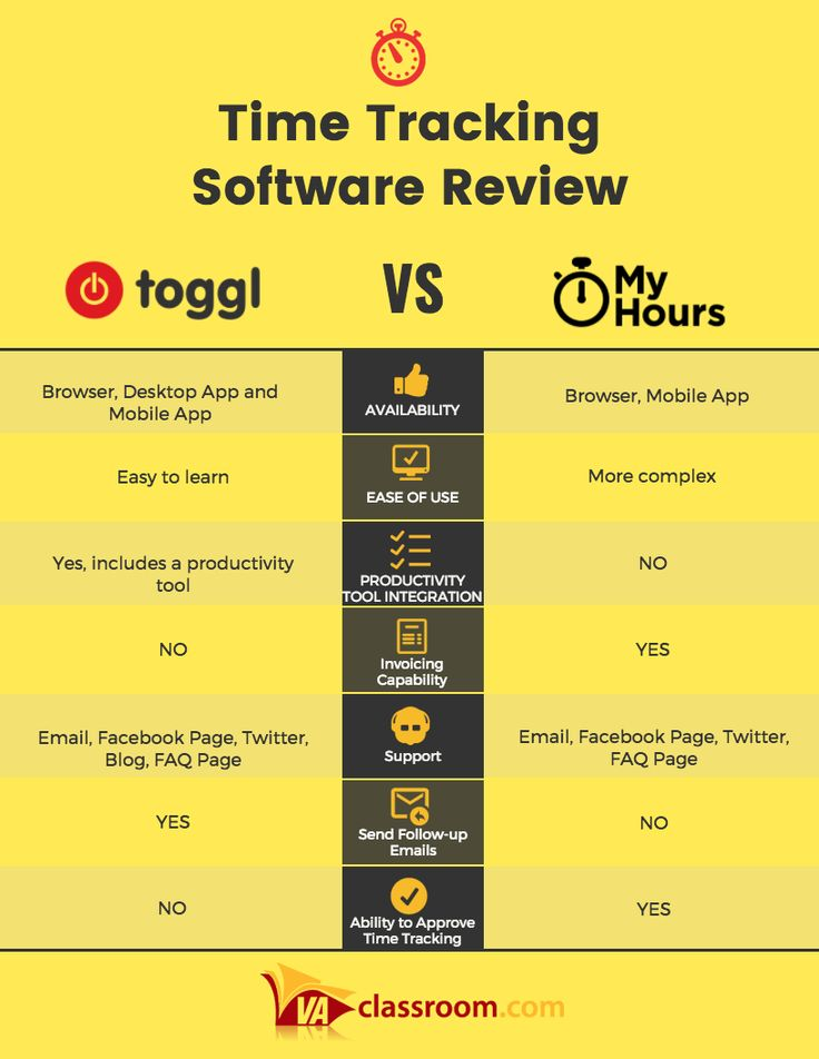 Toggl vs. MyHours Time Tracking Software Review - Join the ...