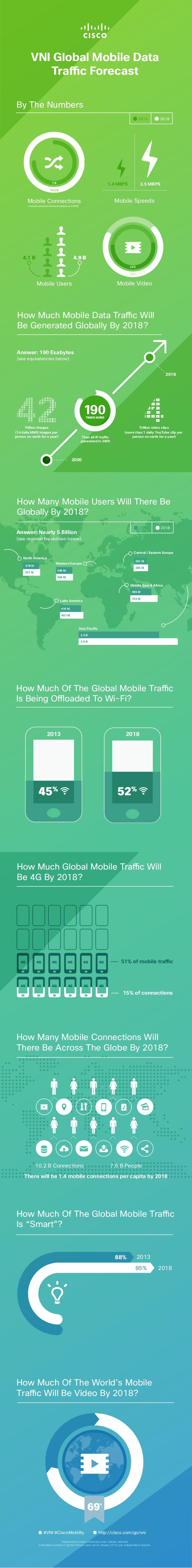 Cisco Visual Networking Index Global Mobile Data Traffic Forecast Infographic by Cisco Service Provider via slideshare