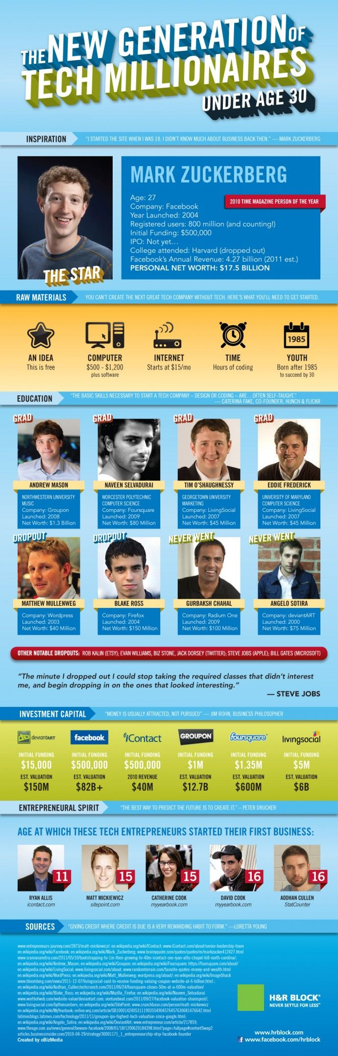 Tech Millionaires Under 30 Who Will Inspire You [Infographic]  #socialmedia #Infographic