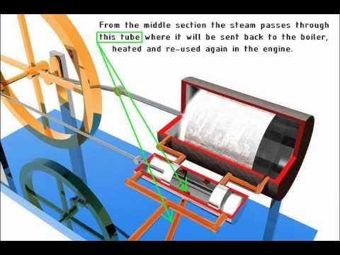 Double Acting Steam Engine Animation YouTube steam