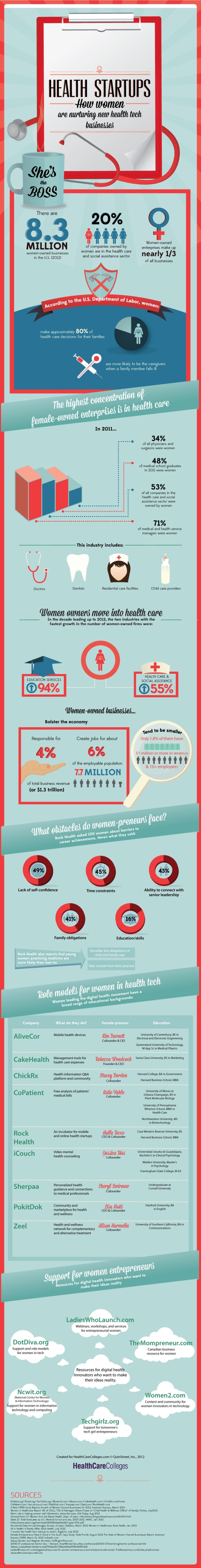 How Women Are Leading the Digital Health Startup Revolution Infographic