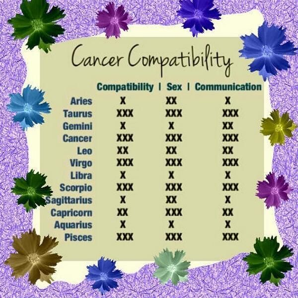 cancer zodiac love match signs Afterward, we'll explore each sign individually and examine how scorpio and cancer match in 7 unique life areas love cancer is one of the most loving signs in astrology a born caretaker, it thrives on helping others and making them feel relaxed this is a double edged sword for cancerians.