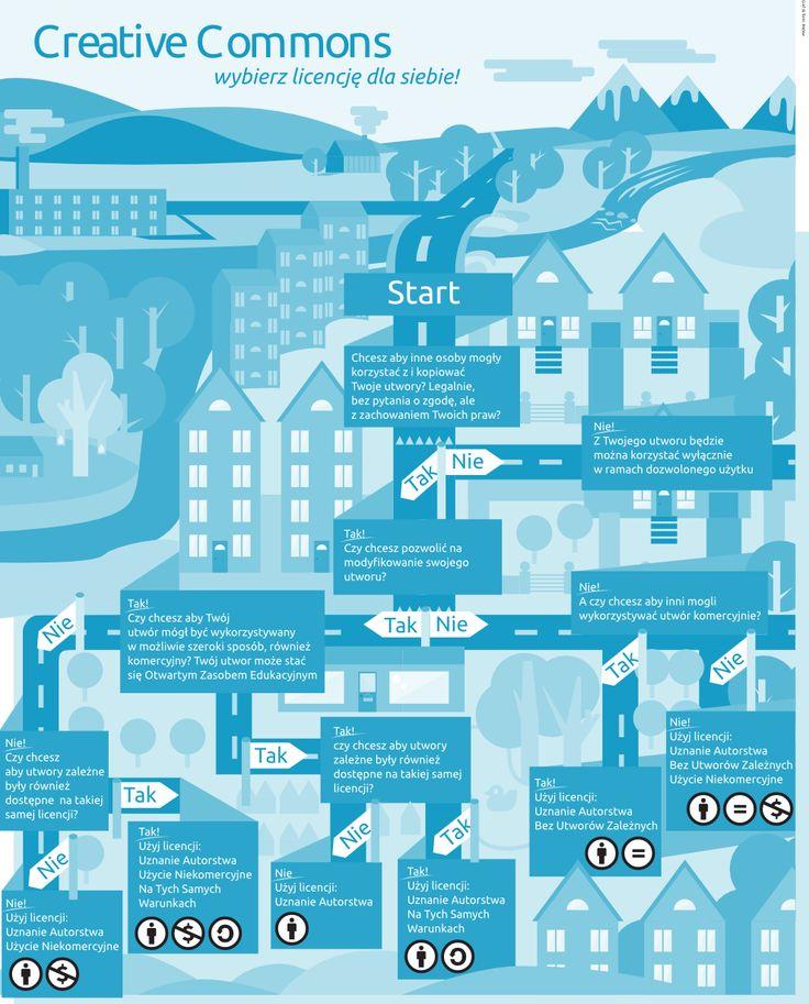 Wybór licencji CC - tłumaczenie plakatu Creative Commons Sverige. #cc #creativecommons