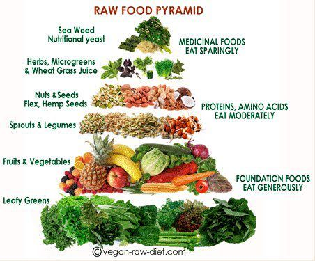 Medicinal food that is good for you. How colorful is your plate? #healthfood