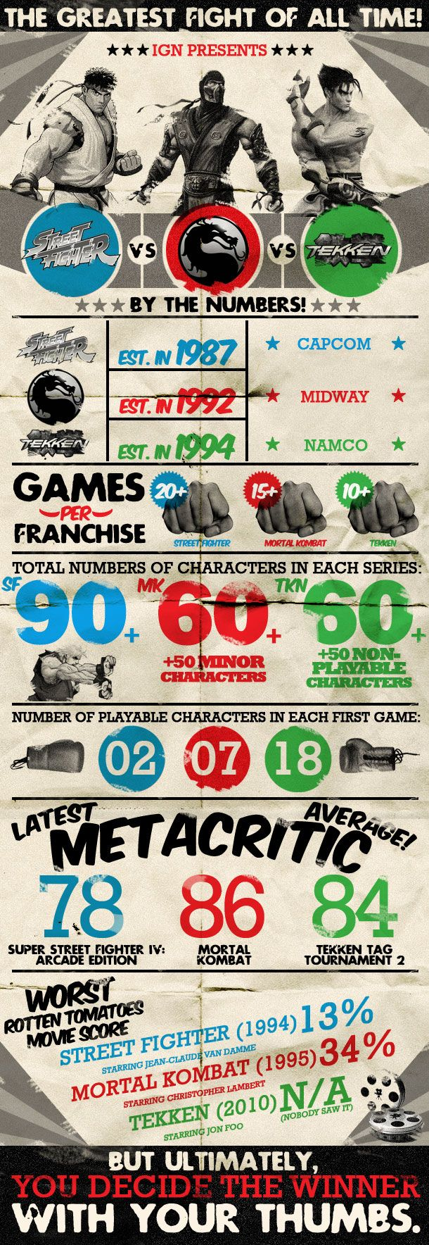 "The previous pinner said: ""Street Fighter vs. Tekken vs. Mortal Kombat - IGN"" - Interesting infographic."