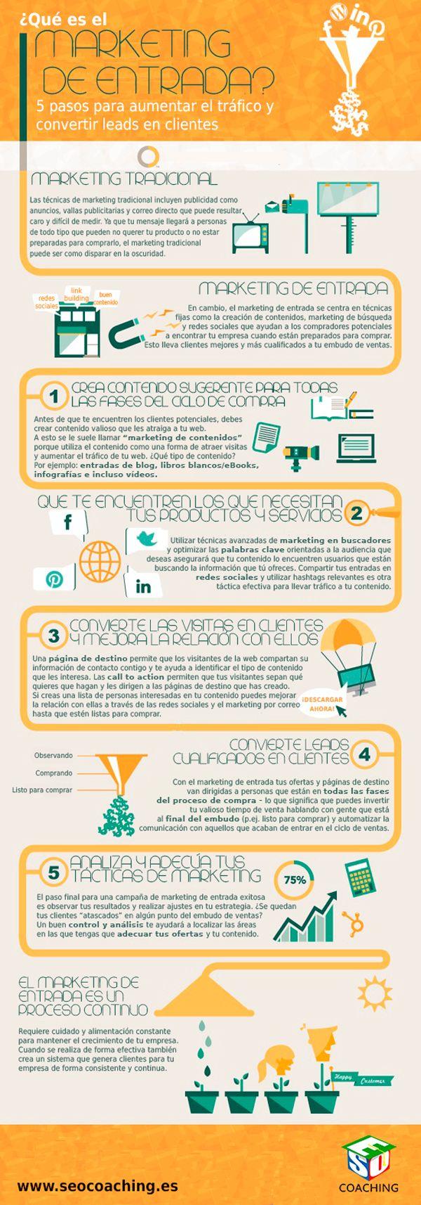 ¿Qué es el marketing de entrada? #infografía
