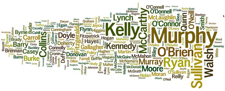 The most popular Irish surnames among our readers. Is your Irish surname here?