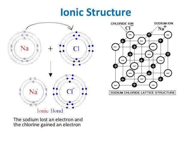 20 best chemistry revision GCSE images on Pinterest
