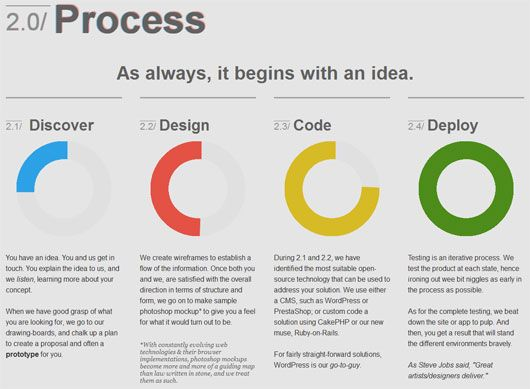 57 Best Images About Process Diagrams On Pinterest