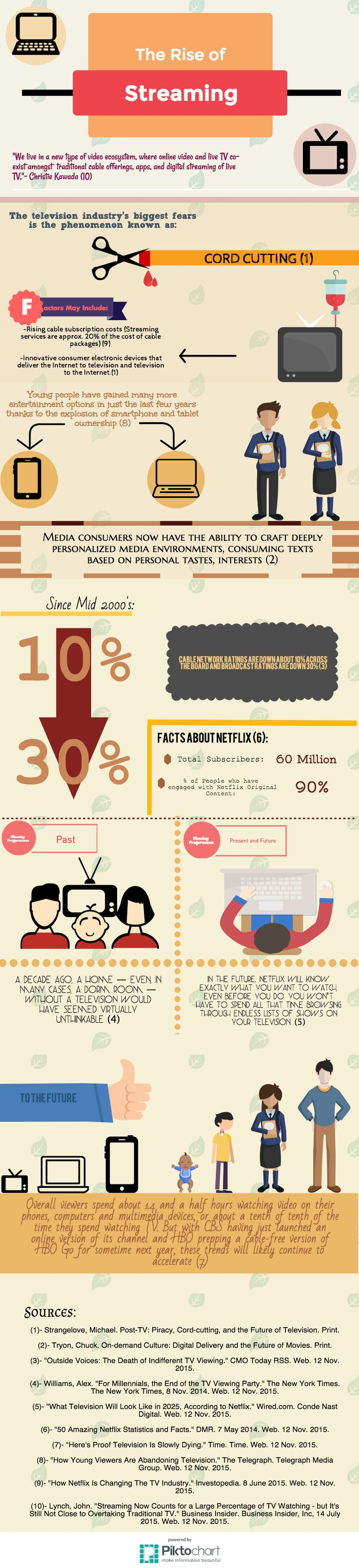 Infographic for FILM 240 by Justin