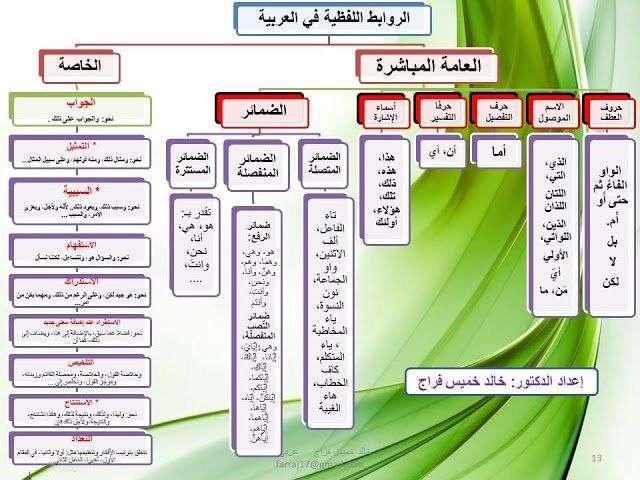 Pin By Janaalfarsi On لغة الضاد لغتي Learning Arabic Language Teaching