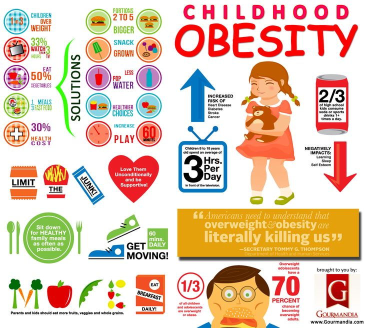 Infographic: Childhood Obesity