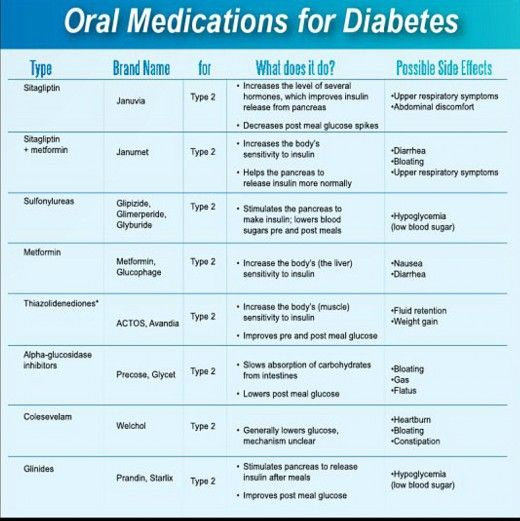 Another photo showing oral medications for Type 2 Diabetes and their side effects. http://awordlover.hubpages.com/hub/Are-You-A-Diabetic