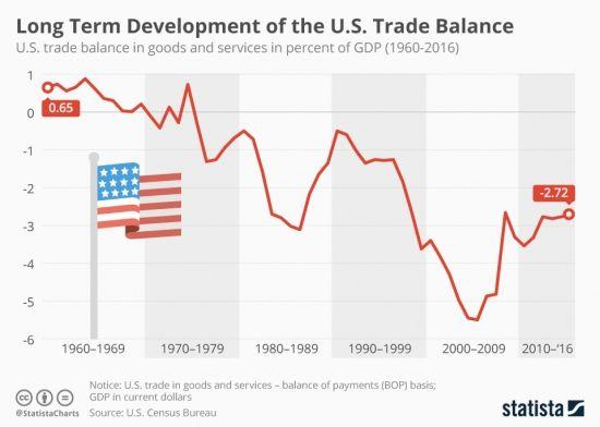 Мировая экономика в картинках http://прогноз-валют.рф/%d0%bc%d0%b8%d1%80%d0%be%d0%b2%d0%b0%d1%8f-%d1%8d%d0%ba%d0%be%d0%bd%d0%be%d0%bc%d0%b8%d0%ba%d0%b0-%d0%b2-%d0%ba%d0%b0%d1%80%d1%82%d0%b8%d0%bd%d0%ba%d0%b0%d1%85/  Все картинки взяты здесь. -1- Торговый баланс США в процентах от ВВП с 1960 года. Уже много лет импорт превышает экспорт.  -2- Дефицит бюджета Великобритании. Расходы выше доходов. Светло-синяя линия — расходы Тёмно-синяя линия — доходы  -3- Внешняя торговля Катара. Главный…