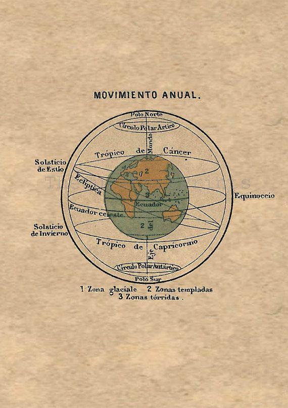 Astronomy Print Antique Celestial Sphere motion Earth equinox solstice $22.00