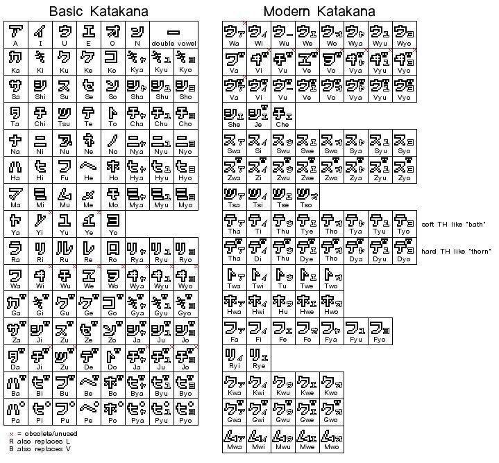 Katakana Words: Katakana Chart By Warp-Chargon