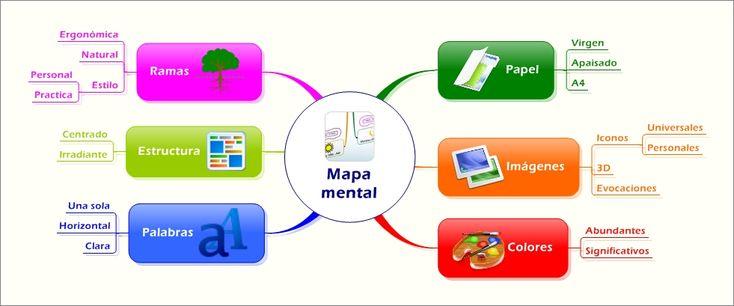 Como realizar un mapa mental?