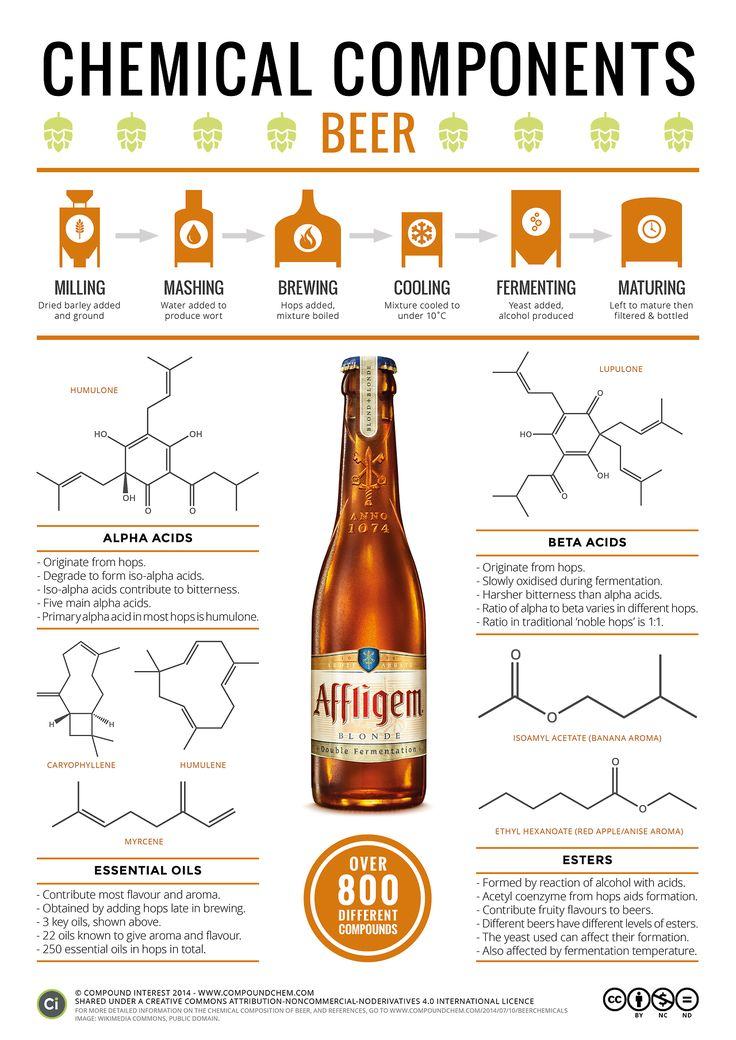 Happy International Beer Day everyone! Here's a reminder of the chemistry behind a pint.As always, more info & download here:http://wp.me/p4aPLT-mE