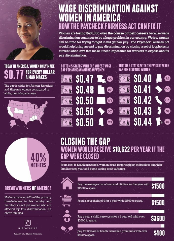 """A year's worth of rent"": We love UltraViolet's infographic illustrating the wage gap between men and women, especially women of color"