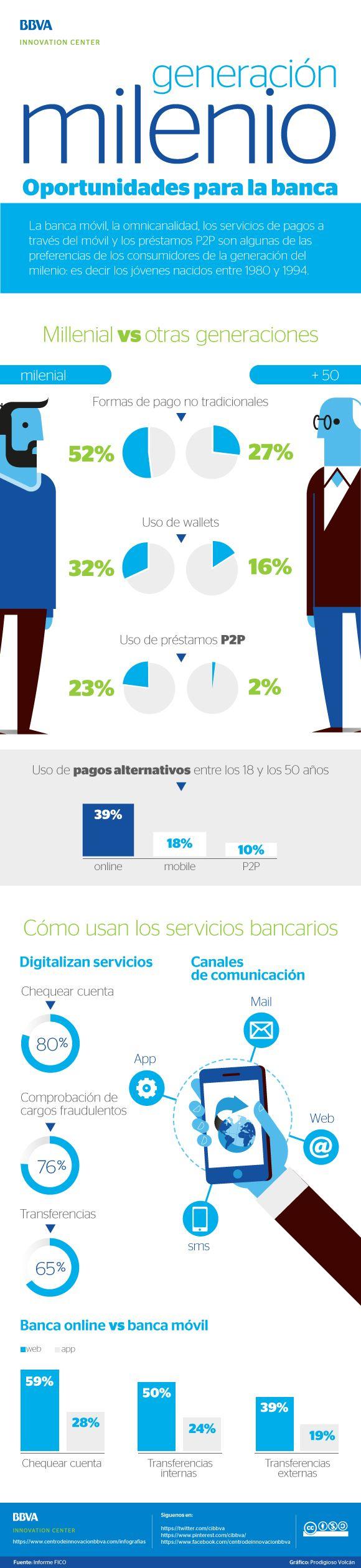 Infografia: Generación del milenio, oportunidades para la banca - BBVA Innovation Center