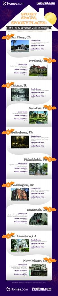 Spooky Places, Spooky Spaces: Homes.com Top 10 Spookiest Cities in America - We examined these spooky places and checked out the spooky spaces, and just for you, we looked to see if their housing market was just as scary! Take a look at our Infographic which highlights these spooky spaces!